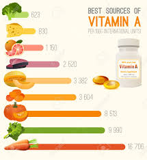 Vitamin A In Food Chart High Retinol Foods Fish Fruits And