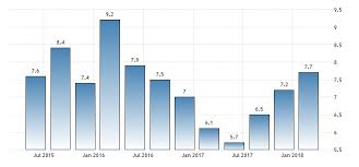 Indian Gdp Chart
