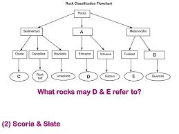 Rock Flow Chart Lets Review Minerals Rocks Ppt Video Online Download
