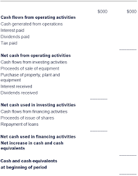 operating statement format chapter 17 statement of cash flows