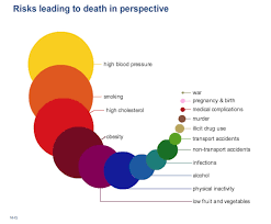 Nhs Cholesterol Chart The Things Most Likely To Kill You In One Infographic The