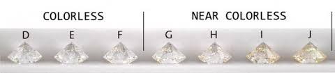 Diamond Color And Diamond Grading Education Brian Gavin