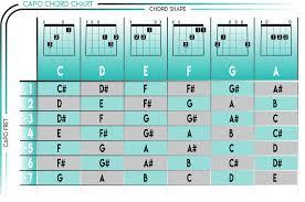 Guitar Capo Chart How To Use A Guitar Capo Chart Guitar Chart Music Guitar
