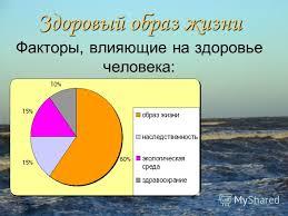 Презентация на тему Факторы влияющие на здоровье человека  1 Факторы влияющие на здоровье человека Здоровый образ жизни