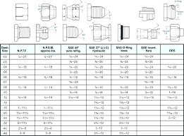 Washing Machine Sizes Chart Washer Capacity Chart Washer And Dryer Capacity Chart