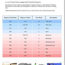 Fahrenheit To Celsius Chart Oven Mix Conversion Chart For Oven Temperatures Celsius