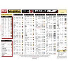 Car Wheel Nut Torque Chart Wheel Torque Spec Online Charts Collection