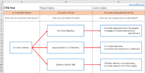 Ctq Chart How To Utilize Voc 120 Using A Ctq Tree Excel Template