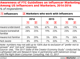 Awareness Of Ftc Guidelines On Influencer Marketing Among Us