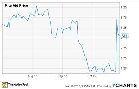 Rite Aid Stock Quote Best Rite Aid Stock Chart Seatledavidjoelco
