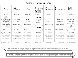 Free Conversion Chart For Metric System 80 Described Free Metric Conversion Chart For Kids