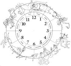 Figure 2 the zodiac constellations are the numbers on a huge clock around the ecliptic circle