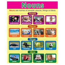 Noun Picture Chart Noun Charts Jlab