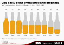Chart Only 1 In 50 Young British Adults Drink Frequently