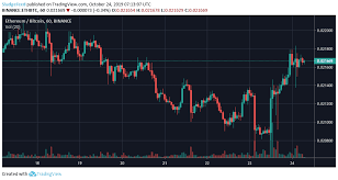 Ethereum Technical Analysis Chart Technical Analysis Ethereum Eth Showing Strength Relative