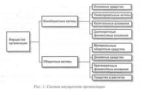 Реферат Сущность и основные задачи бухгалтерского учета  Сущность и основные задачи бухгалтерского учета