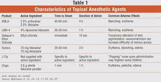 Topical Anesthesia Use In Children