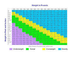 Bmi Chart Women Uk Bmi Chart Know Your Body Mass Index