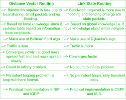 Distance Between States Chart Difference Between Distance Vector Routing And Link State
