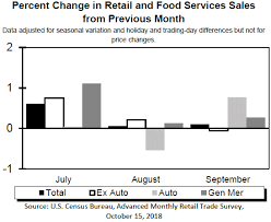 Monthly Retail Sales Chart Economy U S Retail And Food Services Sales Report For