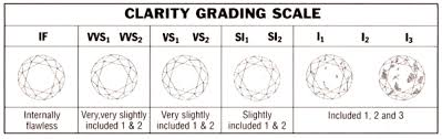 Diamond Grade Scale The 4cs Of Buying Diamonds Cleary Jewelers Greenfield Ma