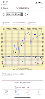 Ava Chart Ava Fertility Bracelet Review Success Story Coupon Code