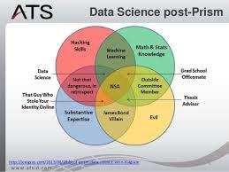 Data Scientist Venn Diagram Data Scientist Data Scientist Venn Diagram