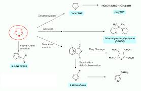 Food Company Product Tree Diagram Product Trees Pennakem