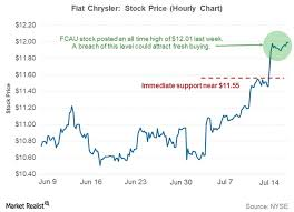 Fiat Chrysler Stock At All Time High Ahead Of 2q17 Earnings