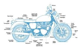 learn the parts of a motorcycle cycle world understand your bike