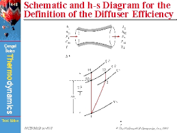schematic and h s diagram for the definition of the diffuser    schematic and h s diagram for the definition of the diffuser efficiency
