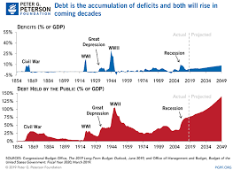 Debt Vs Deficits Whats The Difference