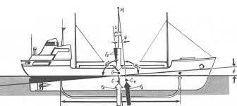 Остойчивость судна Продольная остойчивость судна