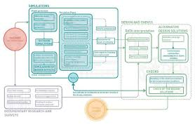 Synoptic Flow Chart Definition Of The Methodological