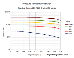 Pressure Temperature Ratings Astm A216 Valves