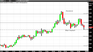 Gold Finds Footing At The 50 Day Moving Average Kitco News