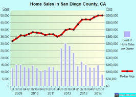 3 bedroom houses for rent in san diego county. san diego county,ca real estate house value trend 3 bedroom houses for rent in county
