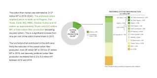 Child Support Standards Chart 2013 Preferred Cotton Textile Exchange