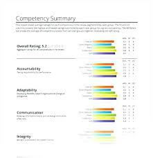 Job Evaluation Template Mesmerizing Employee Evaluation Template Degree Feedback Sample Report