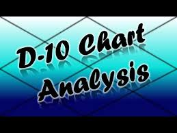 How To Calculate D10 Chart Dasamsa D 10 Chart Analysis Part 1 Vedic Astrology