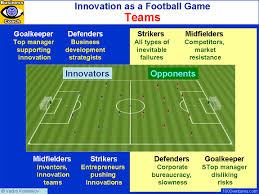 Innovation As A Football Game Innovation Soccer Revolutionary