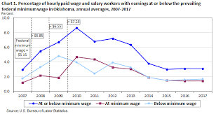 Department Of Labor Salary Chart Minimum Wage Workers In Oklahoma 2017 Southwest