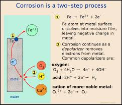 Accelerated Oxidation Of Iron When Coating Breaks