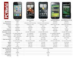 Samsung Tablet Comparison Chart Apple Iphone 4 Vs The Rest Of The Smartphone Pack Pcworld