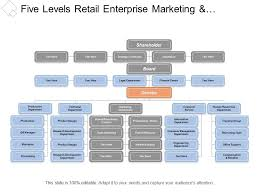 Five Levels Retail Enterprise Marketing And Customer Service