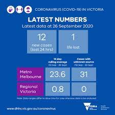 Victoria has recorded 81 new coronavirus cases on friday. Vicgovdh On Twitter Covid19vicdata Yesterday There Were 12 New Cases The Loss Of 1 Life Reported Our Thoughts Are With All Affected The 14 Day Rolling Average Number Of Cases