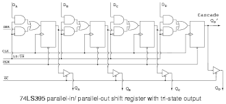 parallel in parallel out universal shift register shift the 74ls395 so closely matches our concept of a hypothetical right shifting parallel in parallel out shift register that we use an overly simplified