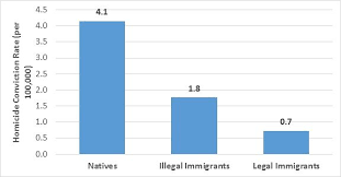Immigration Consequences Of Criminal Convictions Chart Texas Cato Liberty