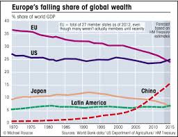 The Decline Of Europe