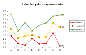 Excel Chart Label Data Points Excel Charts Label Last Data Point Labelling Last Point On